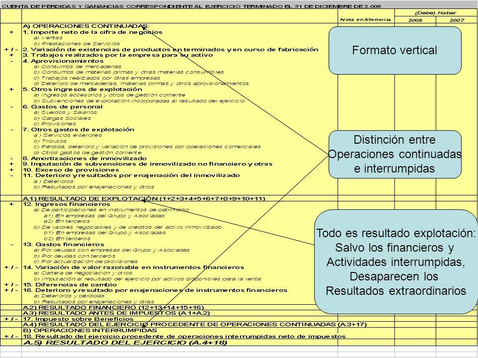 44 Formato vertical Distinción entre Operaciones continuadas e interrumpidas Todo es resultado explotación: Salvo los financieros y Actividades interr