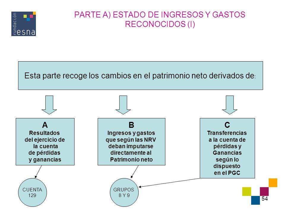 54 PARTE A) ESTADO DE INGRESOS Y GASTOS RECONOCIDOS (I) Esta parte recoge los cambios en el patrimonio neto derivados de : A Resultados del ejercicio