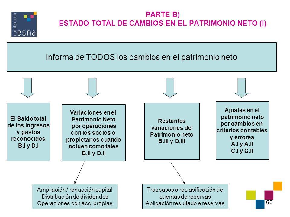 60 PARTE B) ESTADO TOTAL DE CAMBIOS EN EL PATRIMONIO NETO (I) Informa de TODOS los cambios en el patrimonio neto El Saldo total de los ingresos y gast