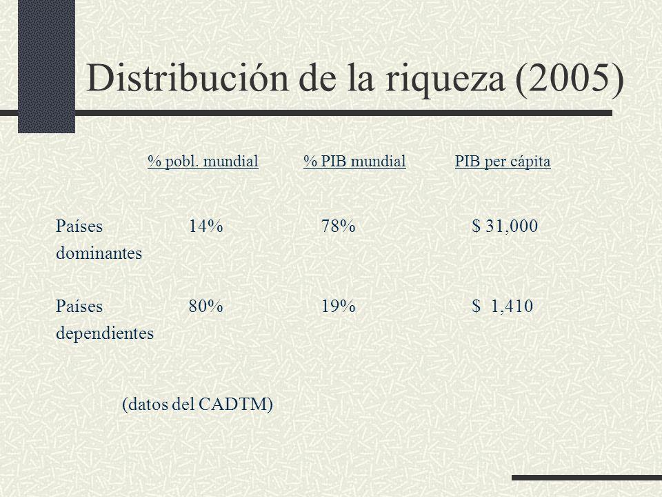 Distribución de la riqueza (2005) % pobl. mundial % PIB mundial PIB per cápita Países 14%78% $ 31,000 dominantes Países 80%19% $ 1,410 dependientes (d