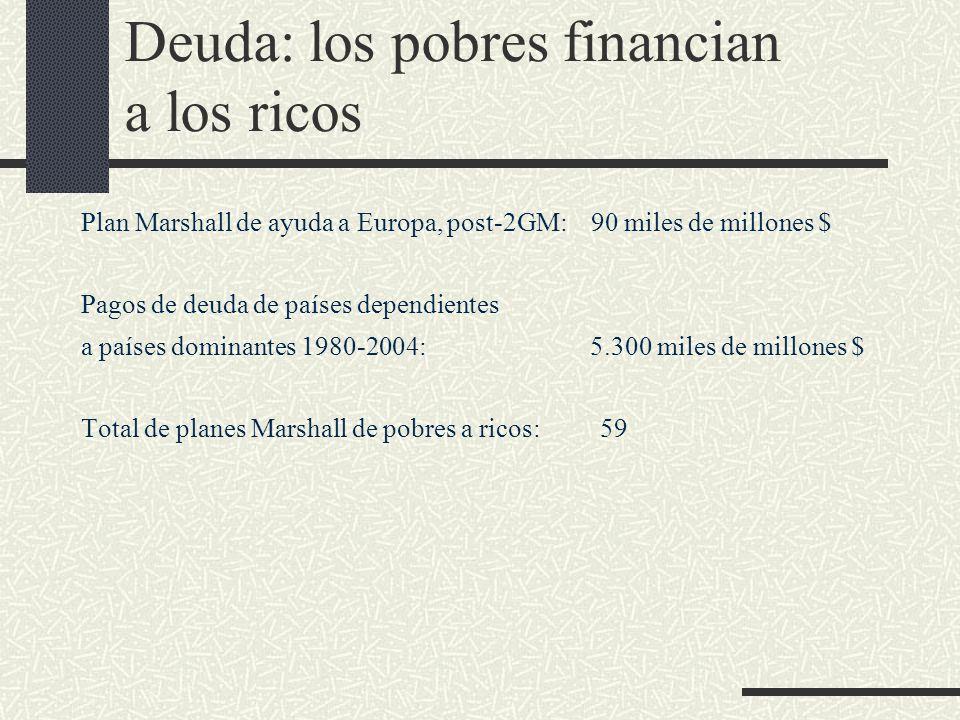 Deuda: los pobres financian a los ricos Plan Marshall de ayuda a Europa, post-2GM: 90 miles de millones $ Pagos de deuda de países dependientes a país