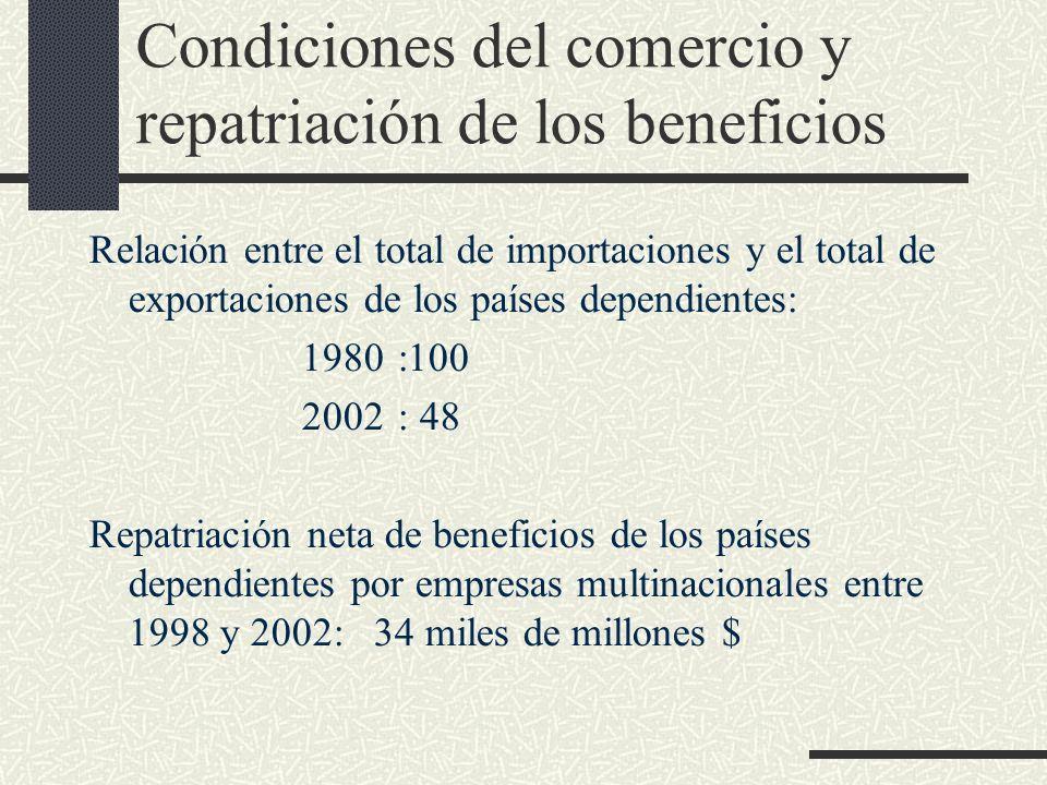 Condiciones del comercio y repatriación de los beneficios Relación entre el total de importaciones y el total de exportaciones de los países dependien