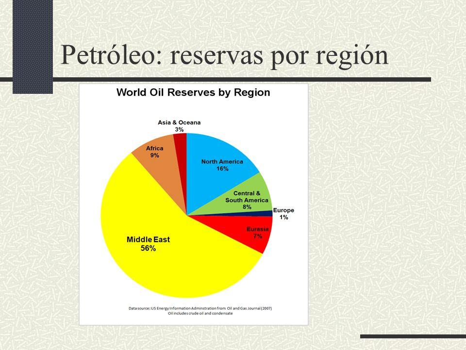 Petróleo: reservas por región