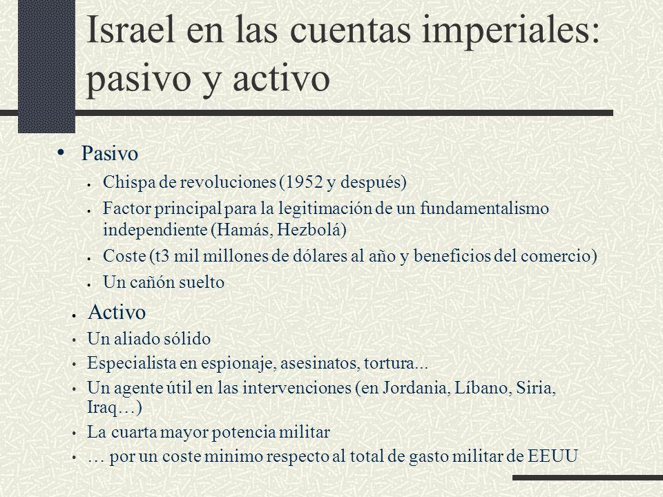 Israel en las cuentas imperiales: pasivo y activo Pasivo Chispa de revoluciones (1952 y después) Factor principal para la legitimación de un fundament