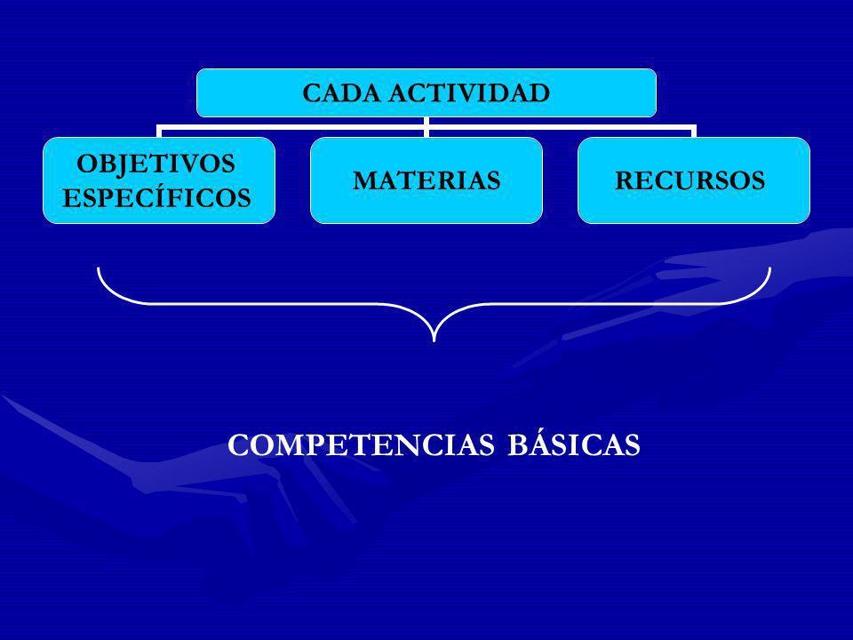 CADA ACTIVIDAD OBJETIVOS ESPECÍFICOS MATERIASRECURSOS COMPETENCIAS BÁSICAS