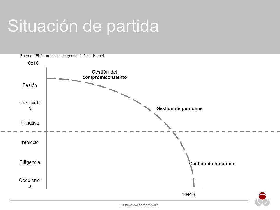 Gestión del compromiso Situación de partida Fuente: El futuro del management, Gary Hamel Obedienci a Pasión Creativida d Iniciativa Intelecto Diligenc