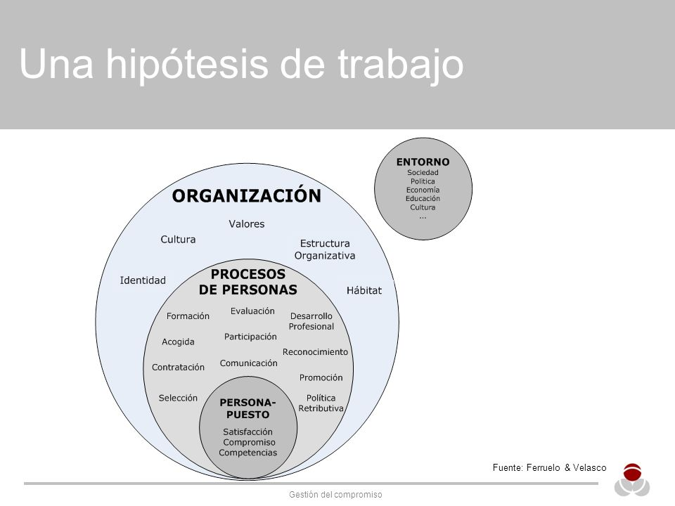 Gestión del compromiso Una hipótesis de trabajo Fuente: Ferruelo & Velasco