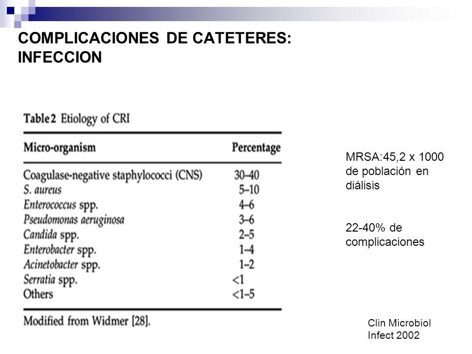 COMPLICACIONES DE CATETERES: INFECCION Clin Microbiol Infect 2002 MRSA:45,2 x 1000 de población en diálisis 22-40% de complicaciones
