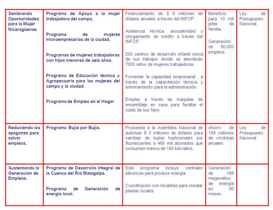 Sembrando Oportunidades para la Mujer Nicaragüense.