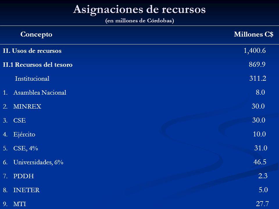 Asignaciones de recursos (en millones de Córdobas) Concepto Millones C$ II. Usos de recursos 1,400.6 II.1 Recursos del tesoro 869.9 Institucional 311.