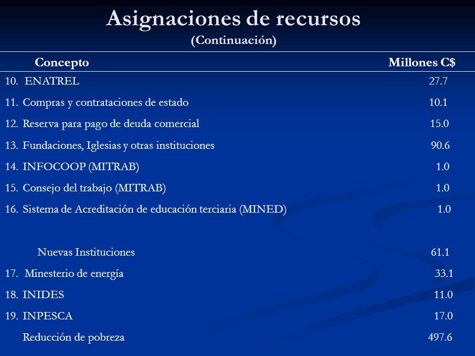 Asignaciones de recursos (Continuación) Concepto Millones C$ 10. ENATREL 27.7 11.Compras y contrataciones de estado 10.1 12.Reserva para pago de deuda