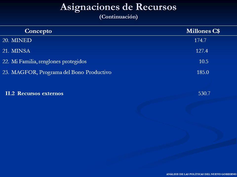 Asignaciones de Recursos (Continuación) Concepto Millones C$ 20.MINED 174.7 21.MINSA 127.4 22.Mi Familia, renglones protegidos 10.5 23.MAGFOR, Program