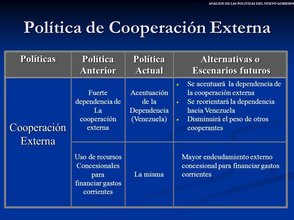 Política de Cooperación Externa Mayor endeudamiento externo concesional para financiar gastos corrientesLa misma Uso de recursos Concesionales para fi