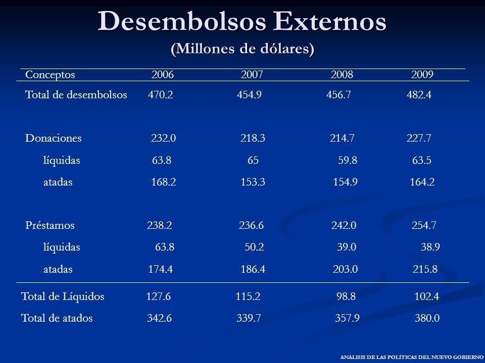 Desembolsos Externos (Millones de dólares) Conceptos 2006 2007 2008 2009 Total de desembolsos 470.2 454.9 456.7 482.4 Donaciones 232.0 218.3 214.7 227