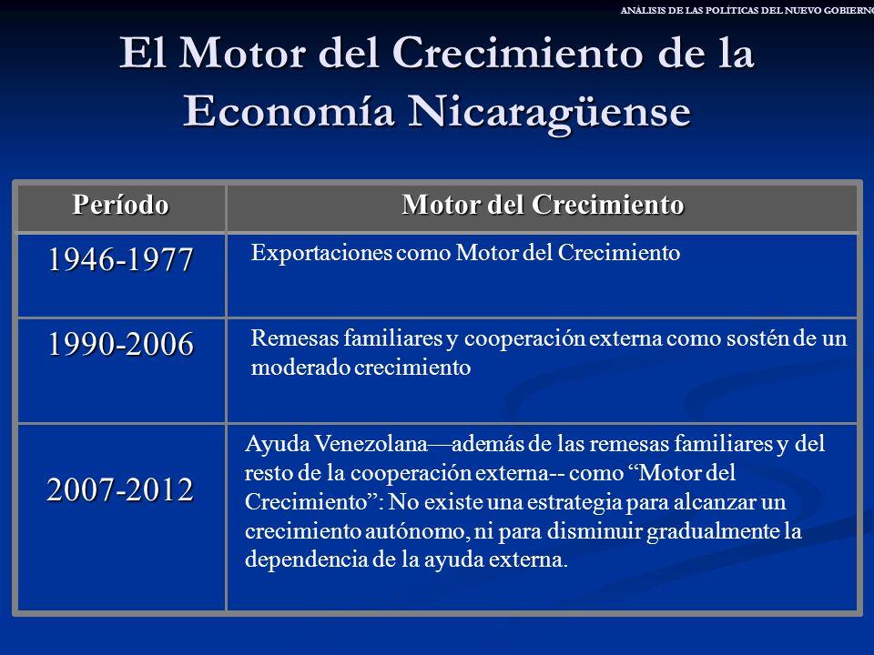 El Motor del Crecimiento de la Economía Nicaragüense Ayuda Venezolanaademás de las remesas familiares y del resto de la cooperación externa-- como Mot