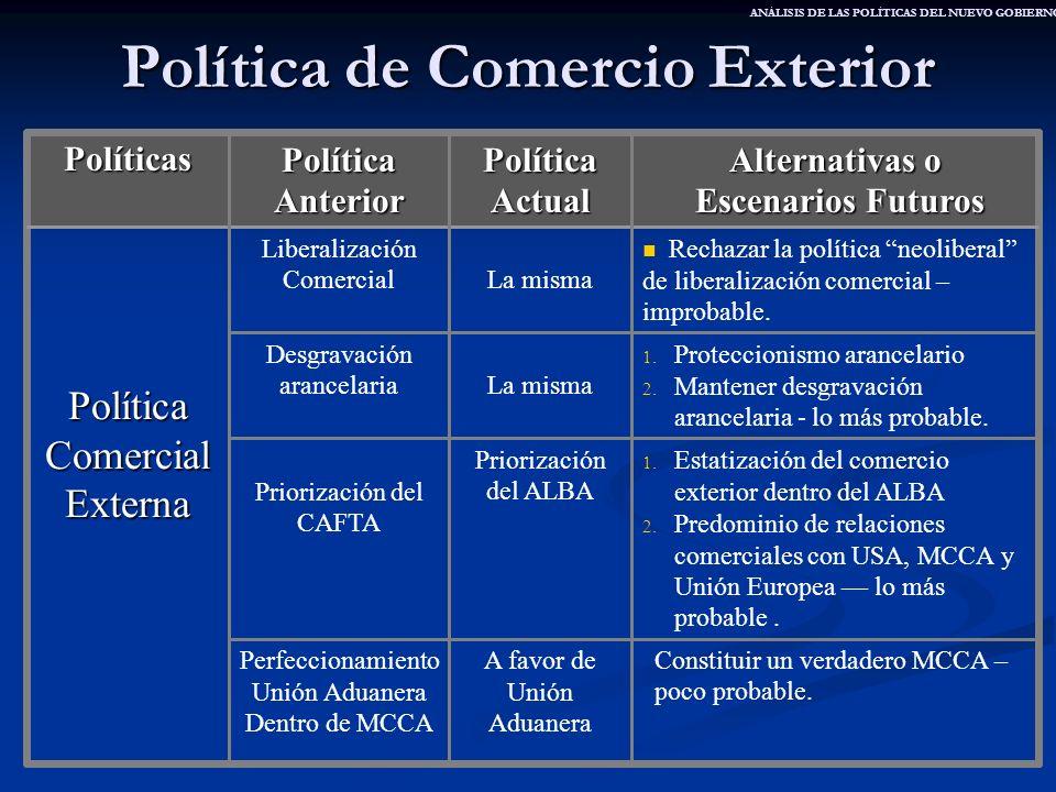 Política de Comercio Exterior Constituir un verdadero MCCA – poco probable. A favor de Unión Aduanera Perfeccionamiento Unión Aduanera Dentro de MCCA