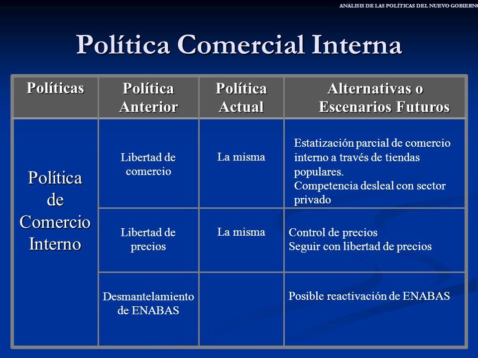 Política Comercial Interna Posible reactivación de ENABASDesmantelamiento de ENABAS Control de precios Seguir con libertad de precios La mismaLibertad