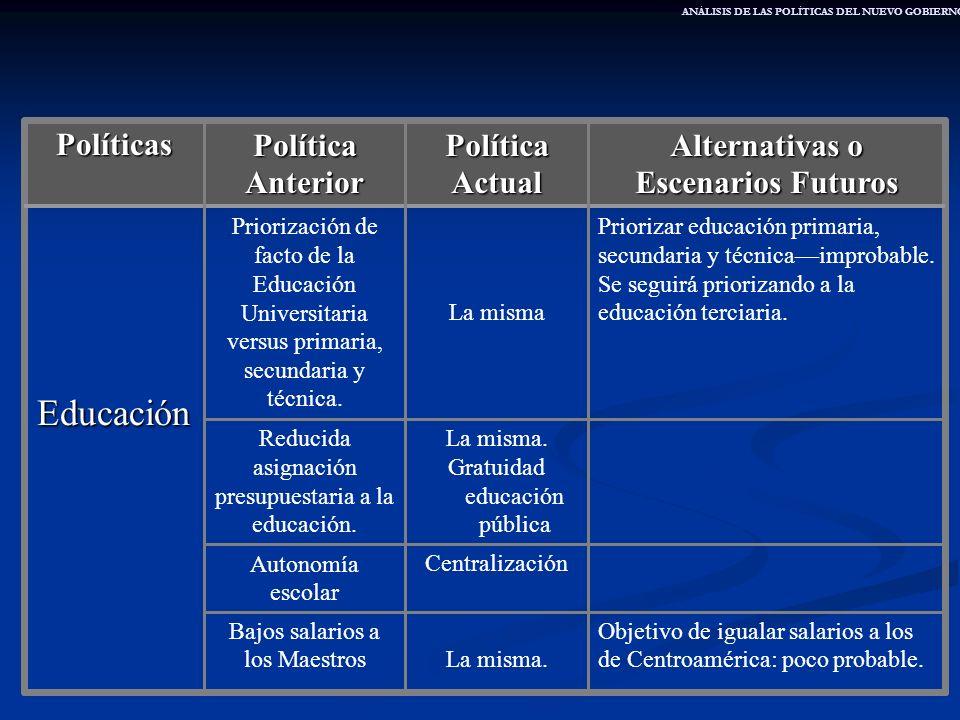 Alternativas o Escenarios Futuros Política Actual Política Anterior Políticas Objetivo de igualar salarios a los de Centroamérica: poco probable.La mi