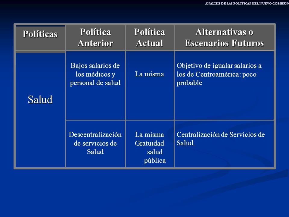 Alternativas o Escenarios Futuros Política Actual Política Anterior Políticas Centralización de Servicios de Salud. La misma Gratuidad salud pública D