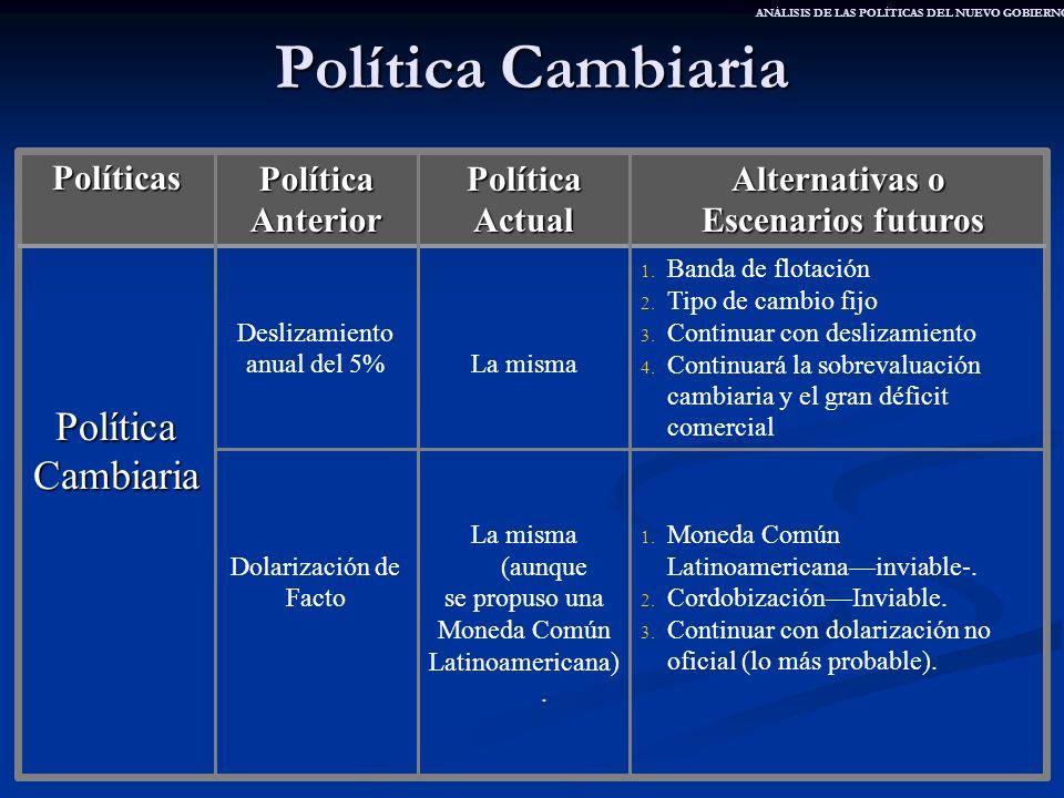 Política Cambiaria 1. Moneda Común Latinoamericanainviable-. 2. CordobizaciónInviable. 3. Continuar con dolarización no oficial (lo más probable). La