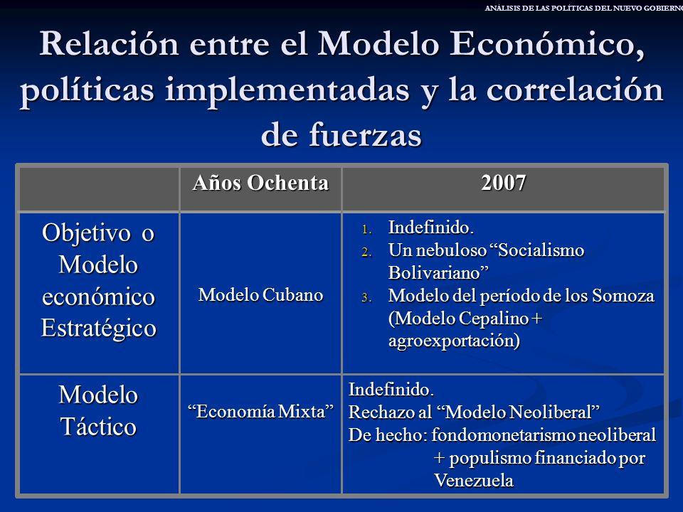 Relación entre el Modelo Económico, políticas implementadas y la correlación de fuerzas Indefinido. Rechazo al Modelo Neoliberal De hecho: fondomoneta