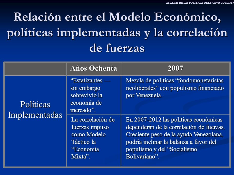 Relación entre el Modelo Económico, políticas implementadas y la correlación de fuerzas En 2007-2012 las políticas económicas dependerán de la correla