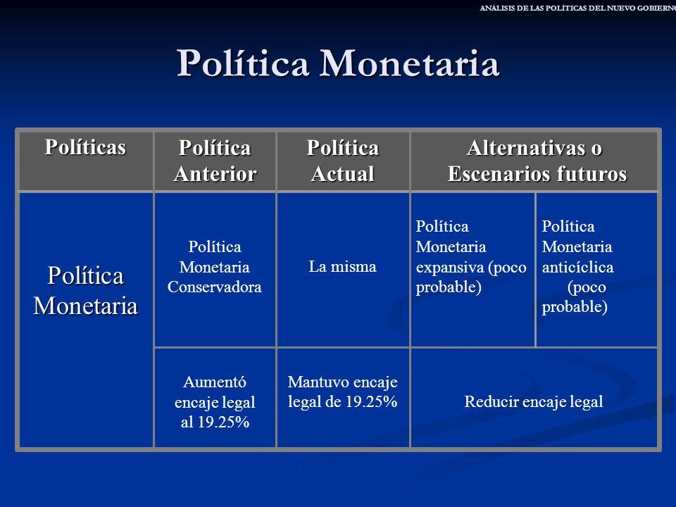 Política Monetaria Reducir encaje legal Mantuvo encaje legal de 19.25% Aumentó encaje legal al 19.25% Política Monetaria anticíclica (poco probable) P