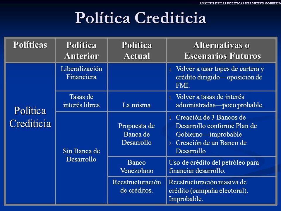 Política Crediticia Reestructuración masiva de crédito (campaña electoral). Improbable. Reestructuración de créditos. Uso de crédito del petróleo para