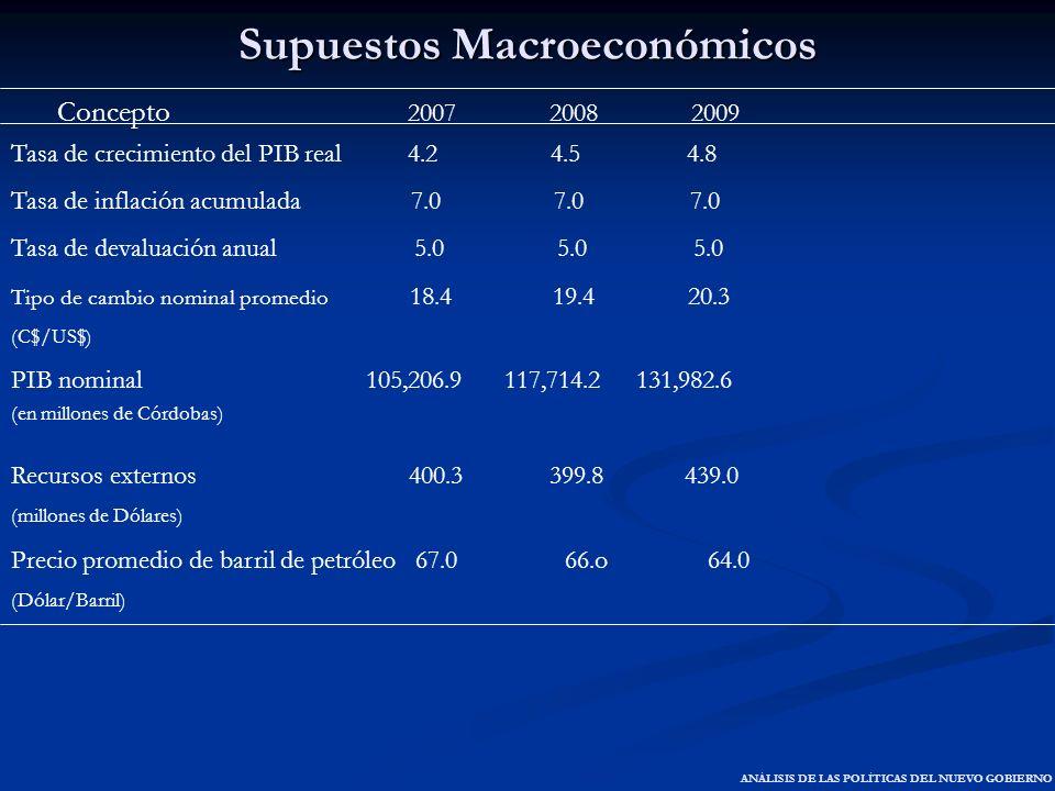 Supuestos Macroeconómicos Concepto 2007 2008 2009 Tasa de crecimiento del PIB real 4.2 4.5 4.8 Tasa de inflación acumulada 7.0 7.0 7.0 Tasa de devalua