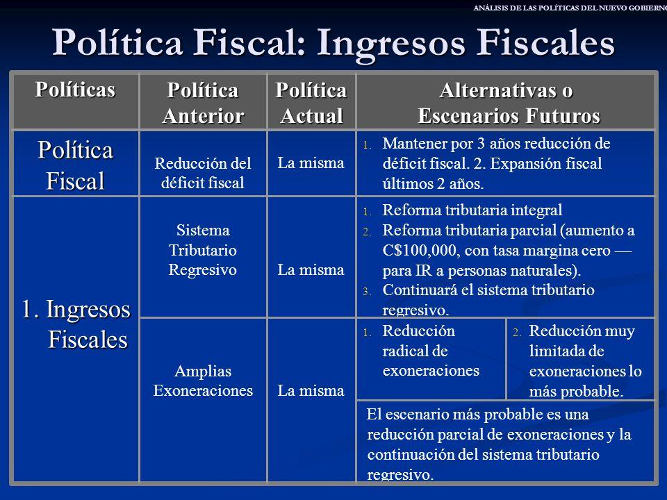 Política Fiscal: Ingresos Fiscales El escenario más probable es una reducción parcial de exoneraciones y la continuación del sistema tributario regres