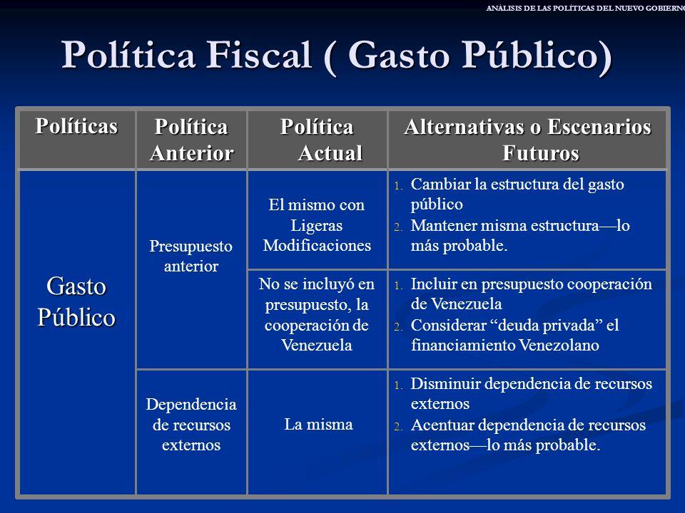 Política Fiscal ( Gasto Público) 1. Disminuir dependencia de recursos externos 2. Acentuar dependencia de recursos externoslo más probable. La misma D