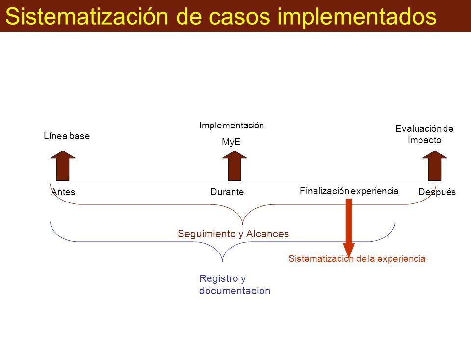 Sistematización de casos implementados AntesDuranteDespués Seguimiento y Alcances Registro y documentación Finalización experiencia Sistematización de la experiencia Línea base Implementación MyE Evaluación de Impacto