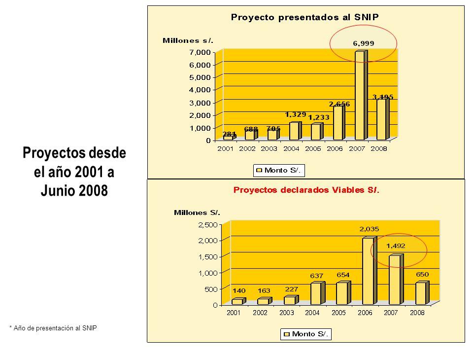 * Año de presentación al SNIP Proyectos desde el año 2001 a Junio 2008