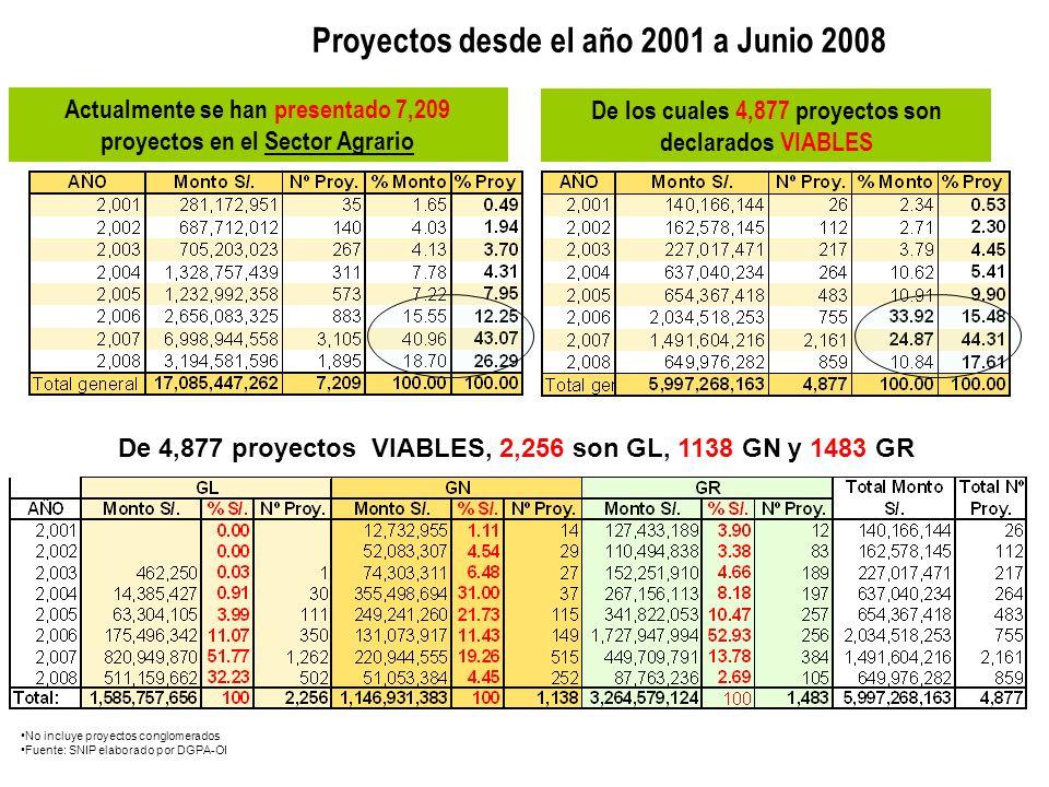 Actualmente se han presentado 7,209 proyectos en el Sector Agrario De los cuales 4,877 proyectos son declarados VIABLES De 4,877 proyectos VIABLES, 2,