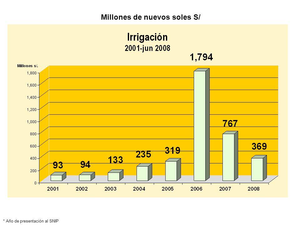 * Año de presentación al SNIP Millones de nuevos soles S/