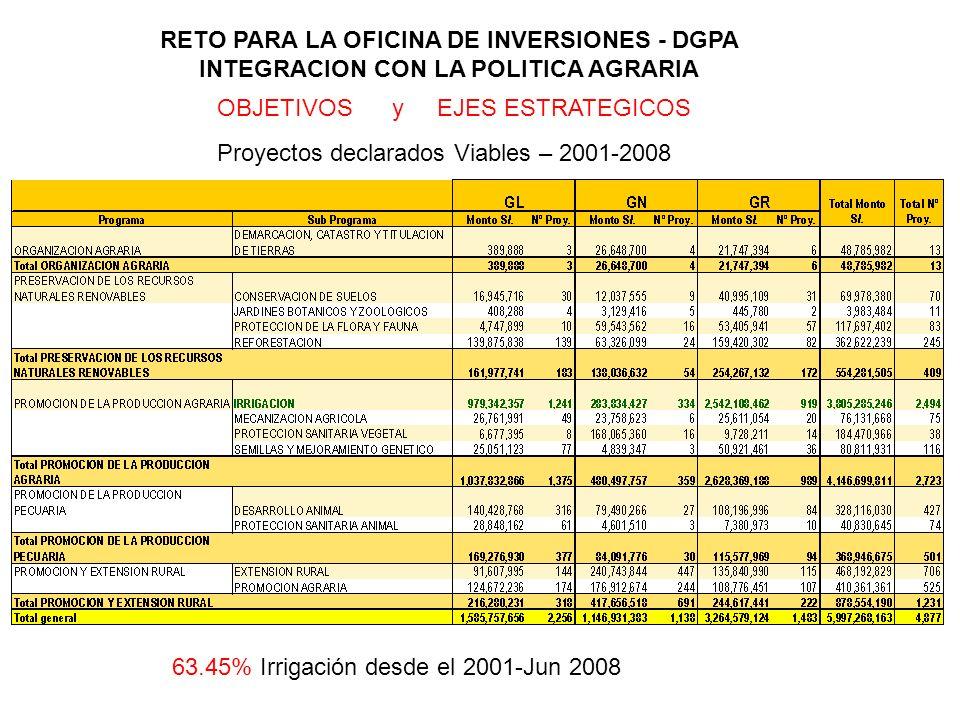RETO PARA LA OFICINA DE INVERSIONES - DGPA INTEGRACION CON LA POLITICA AGRARIA OBJETIVOS y EJES ESTRATEGICOS Proyectos declarados Viables – 2001-2008
