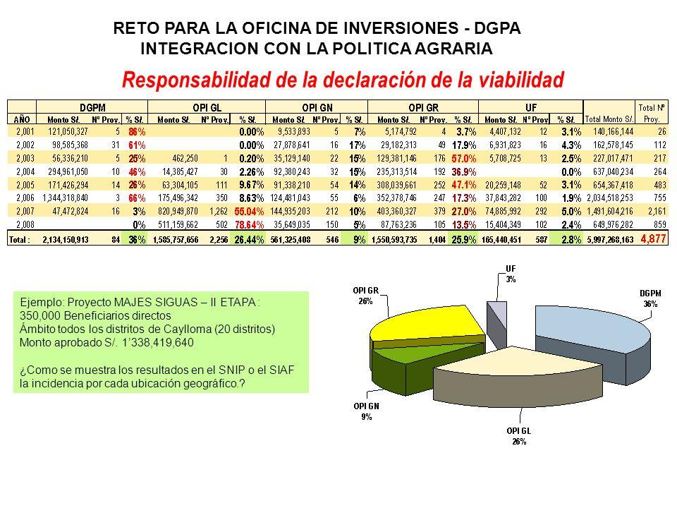 RETO PARA LA OFICINA DE INVERSIONES - DGPA INTEGRACION CON LA POLITICA AGRARIA Responsabilidad de la declaración de la viabilidad Ejemplo: Proyecto MA