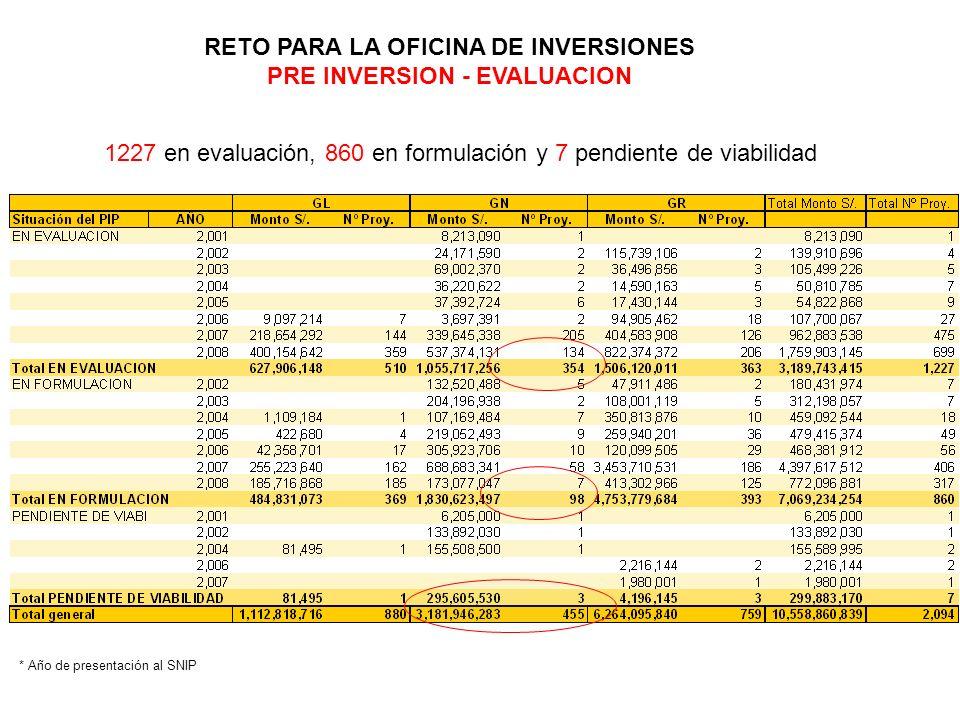 RETO PARA LA OFICINA DE INVERSIONES PRE INVERSION - EVALUACION 1227 en evaluación, 860 en formulación y 7 pendiente de viabilidad * Año de presentació