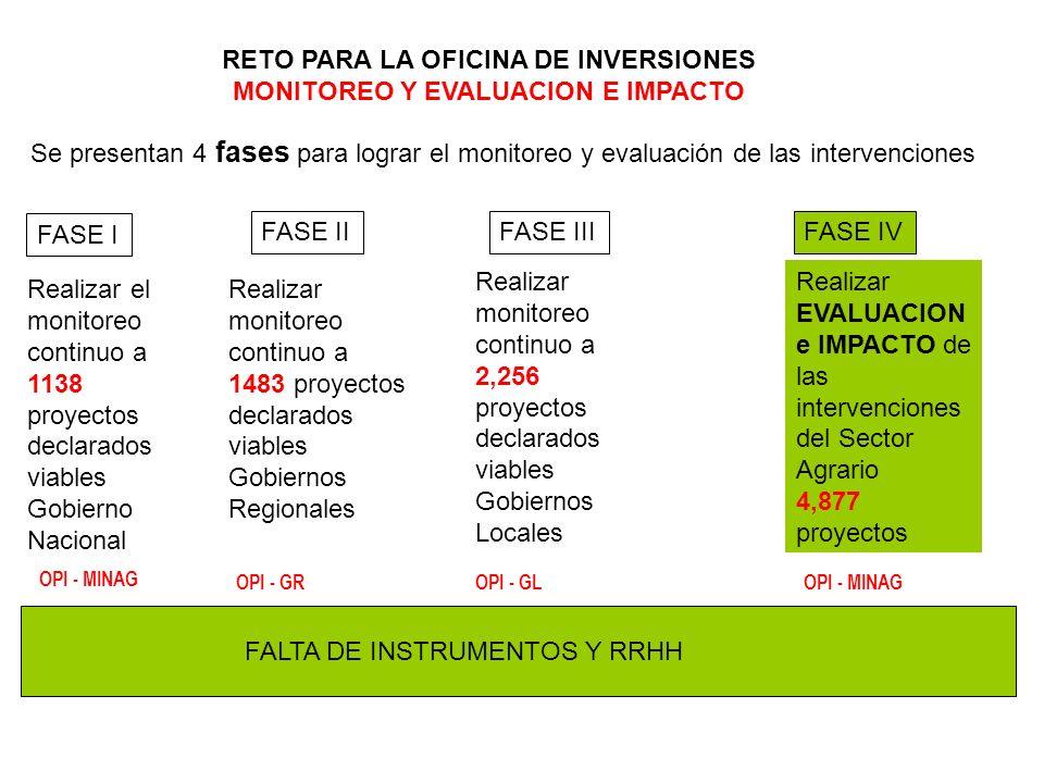RETO PARA LA OFICINA DE INVERSIONES MONITOREO Y EVALUACION E IMPACTO Se presentan 4 fases para lograr el monitoreo y evaluación de las intervenciones