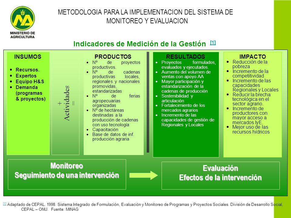 METODOLOGIA PARA LA IMPLEMENTACION DEL SISTEMA DE MONITOREO Y EVALUACION Indicadores de Medición de la Gestión [1] [1] [1] Adaptado de CEPAL. 1998. Si
