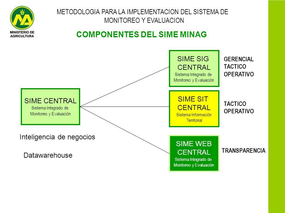 METODOLOGIA PARA LA IMPLEMENTACION DEL SISTEMA DE MONITOREO Y EVALUACION COMPONENTES DEL SIME MINAG SIME SIG CENTRAL Sistema Integrado de Monitoreo y