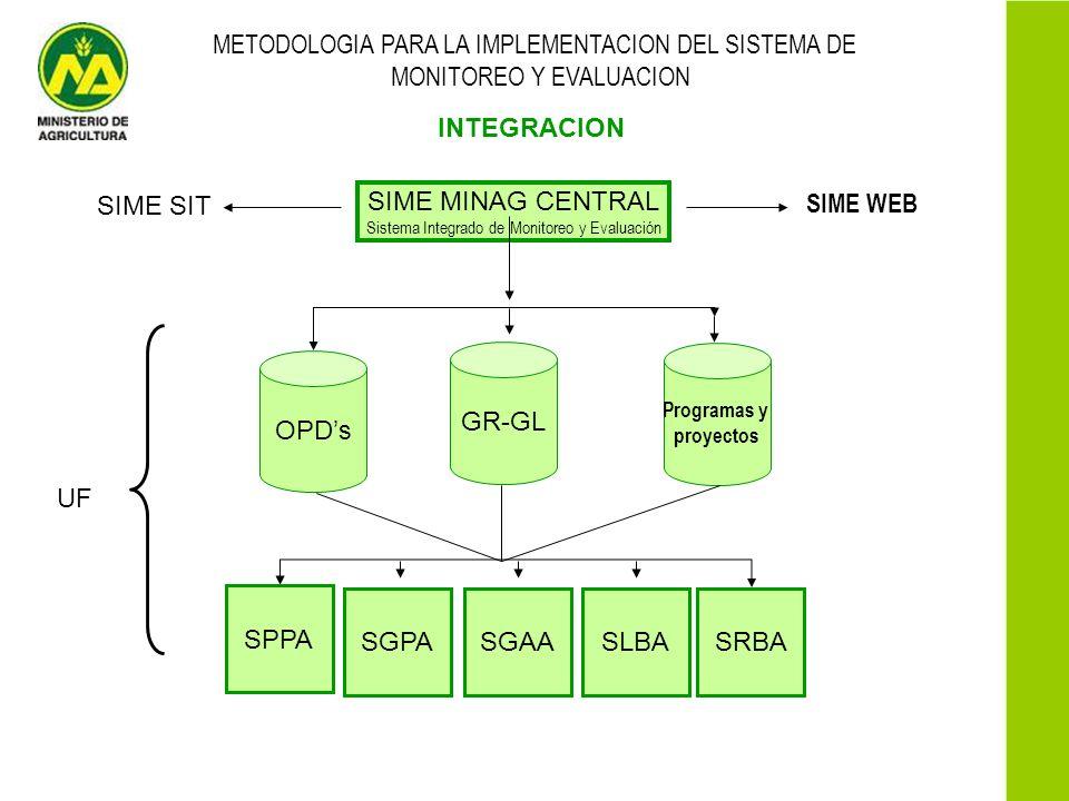 METODOLOGIA PARA LA IMPLEMENTACION DEL SISTEMA DE MONITOREO Y EVALUACION INTEGRACION SIME MINAG CENTRAL Sistema Integrado de Monitoreo y Evaluación SG