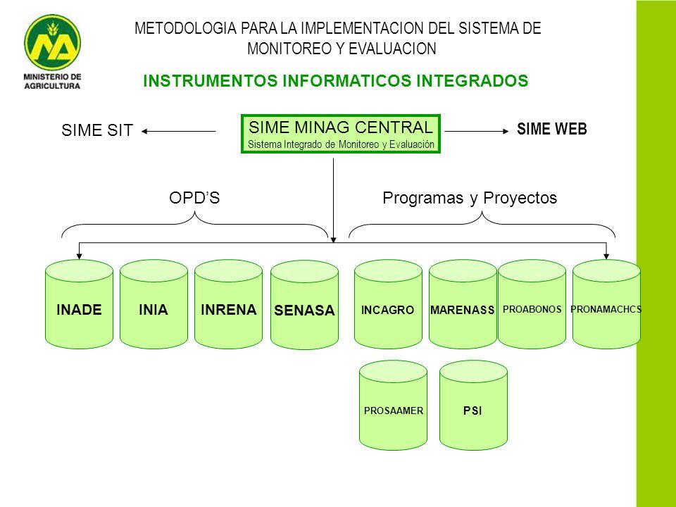 METODOLOGIA PARA LA IMPLEMENTACION DEL SISTEMA DE MONITOREO Y EVALUACION INSTRUMENTOS INFORMATICOS INTEGRADOS SIME MINAG CENTRAL Sistema Integrado de