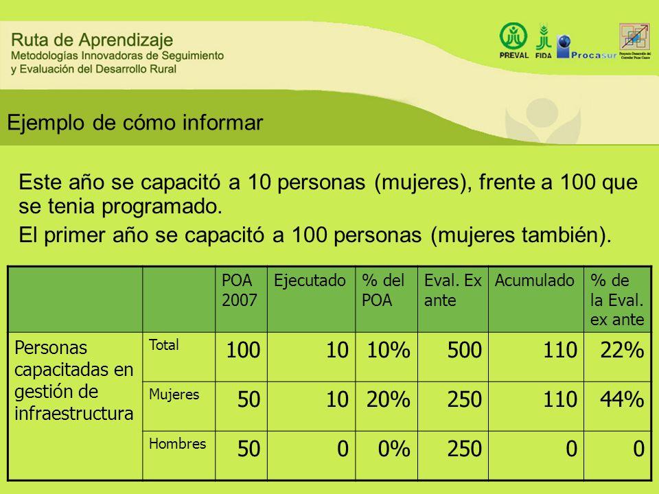 Ejemplo de cómo informar POA 2007 Ejecutado% del POA Eval. Ex ante Acumulado% de la Eval. ex ante Personas capacitadas en gestión de infraestructura T