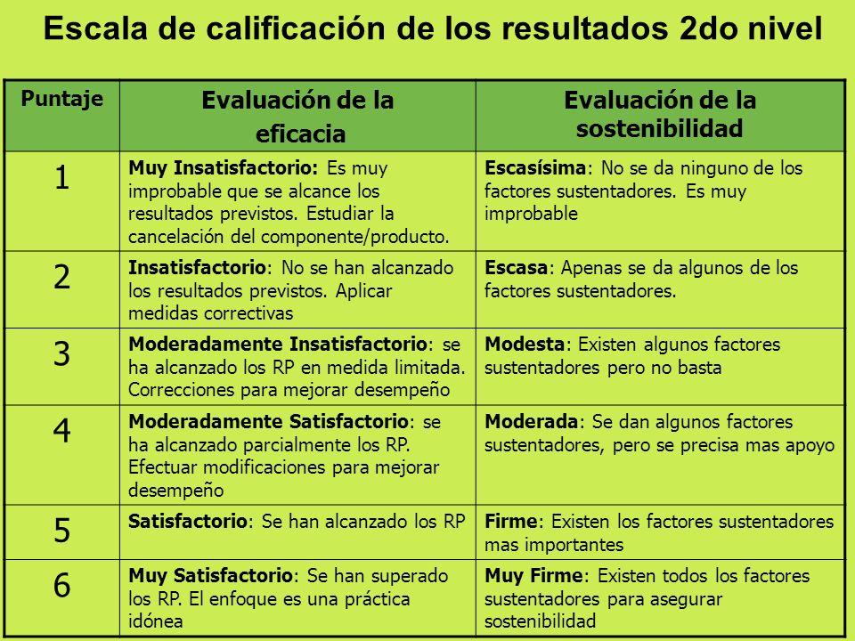 Escala de calificación de los resultados 2do nivel Puntaje Evaluación de la eficacia Evaluación de la sostenibilidad 1 Muy Insatisfactorio: Es muy imp
