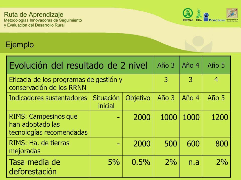 Ejemplo Evolución del resultado de 2 nivel Año 3Año 4Año 5 Eficacia de los programas de gestión y conservación de los RRNN 334 Indicadores sustentador