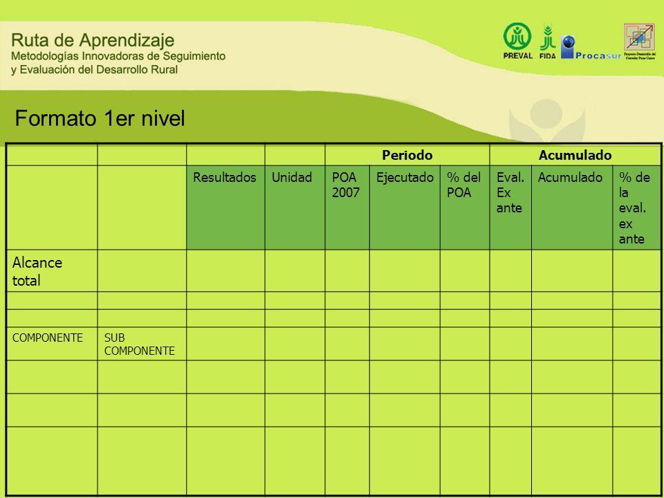 Formato 1er nivel PeriodoAcumulado ResultadosUnidadPOA 2007 Ejecutado% del POA Eval. Ex ante Acumulado% de la eval. ex ante Alcance total COMPONENTESU