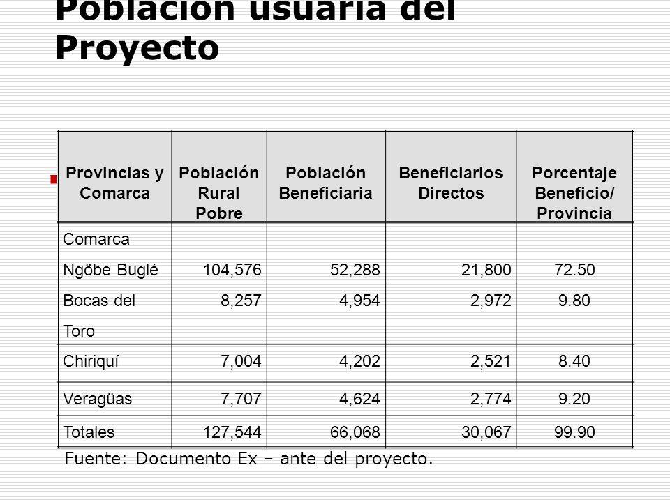 Población usuaria del Proyecto Provincias y Comarca Población Rural Pobre Población Beneficiaria Beneficiarios Directos Porcentaje Beneficio/ Provinci