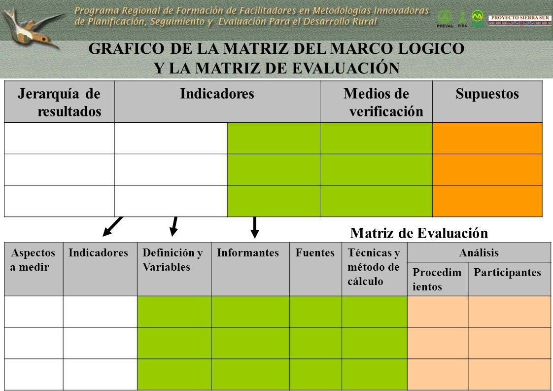 Se desagrega en: No se utiliza Nuevas columnas GRAFICO DE LA MATRIZ DEL MARCO LOGICO Y LA MATRIZ DE EVALUACIÓN Jerarquía de resultados IndicadoresMedi