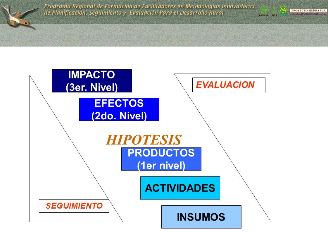 PRODUCTOS (1er nivel) ACTIVIDADES EFECTOS (2do. Nivel) IMPACTO (3er. Nivel) HIPOTESIS INSUMOS SEGUIMIENTO EVALUACION
